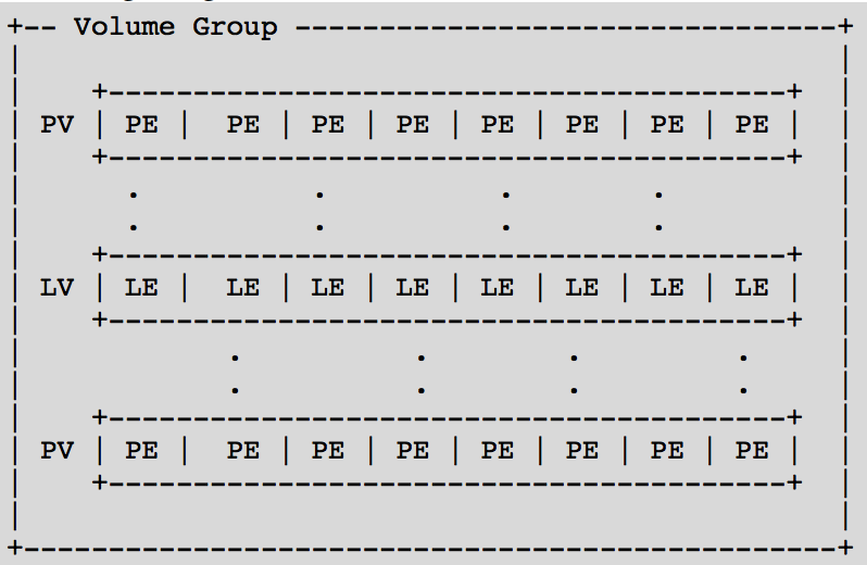 Добавляем места на диске для Linux–сервера в облаке Azure Pack Infrastructure, а заодно и разбираемся с LVM - 3