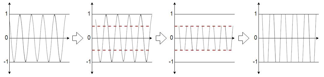 Программирование&Музыка: Delay, Distortion и модуляция параметров. Часть 4 - 3