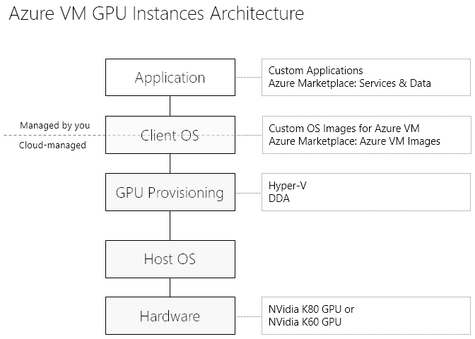 Azure VM GPU Instances Architecture