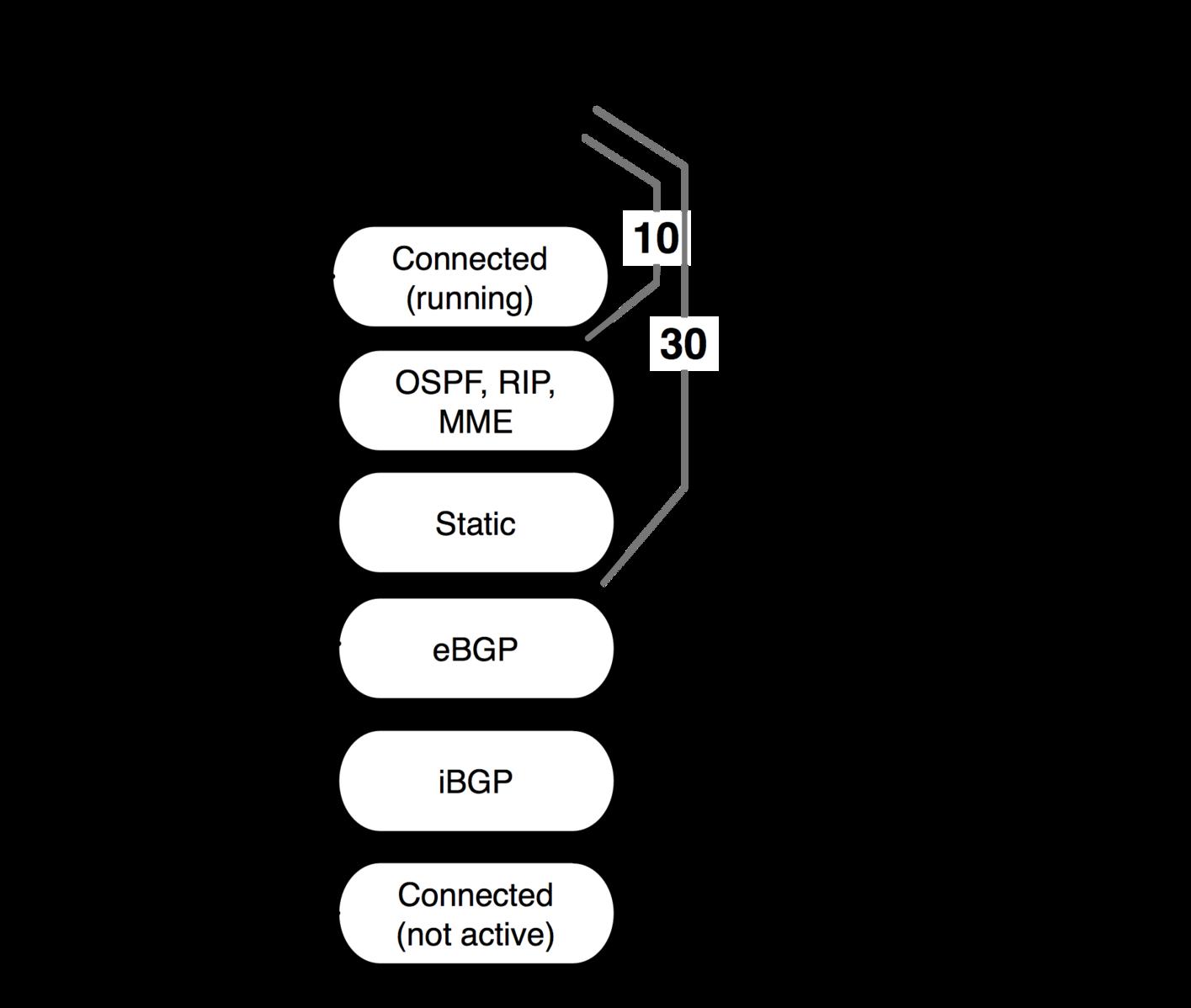 MikroTik. Правильный dst nat при использовании 2-х и более провайдеров - 2