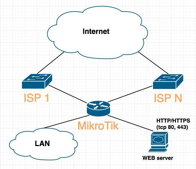 MikroTik. Правильный dst nat при использовании 2-х и более провайдеров - 1