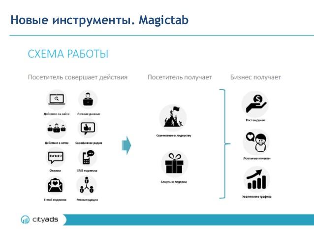 Михаил Балакин, CityAds: «Мы всегда были в большей степени технологической компанией, нежели чисто рекламной» - 5