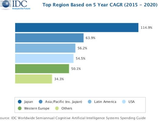 Среди регионов по темпам внедрения технологий искусственного интеллекта в ближайшие годы будет лидировать Япония