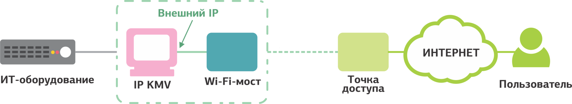 Полезные мелочи в дата-центре: Wi-Fi IP KVM - 10