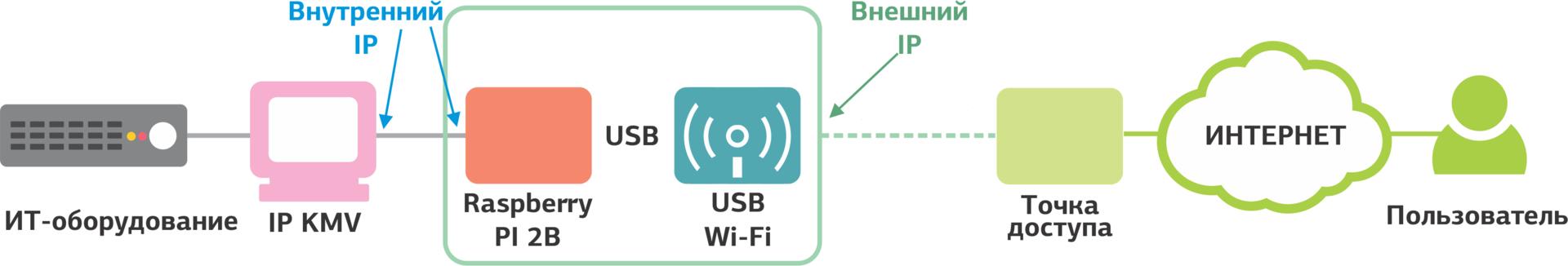 Полезные мелочи в дата-центре: Wi-Fi IP KVM - 8