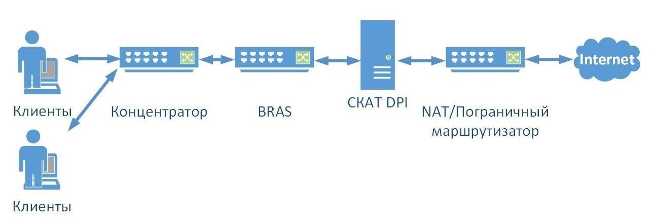 Введение в DPI: Состав системы и схемы подключения - 2