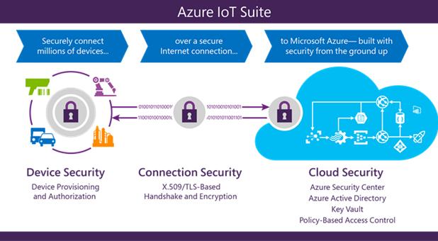 Безопасность в IoT: Azure IoT Suite для тех, кто начинает с нуля - 2