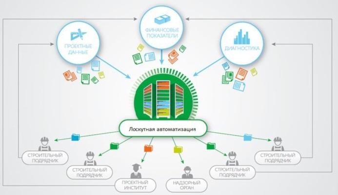 Информационное моделирование зданий (BIM): как построить стадион (или другое здание) с первого раза и под контролем - 7