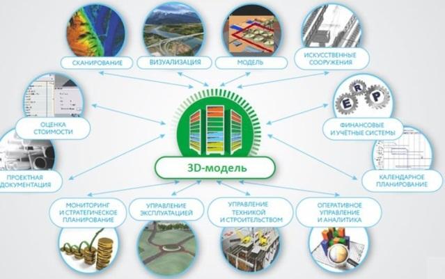 Информационное моделирование зданий (BIM): как построить стадион (или другое здание) с первого раза и под контролем - 8