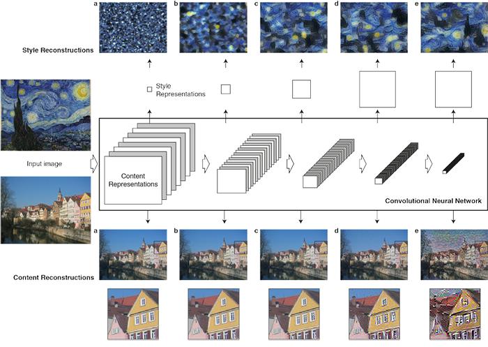 Нейросеть Google произвольно стилизует изображения в реальном времени - 2