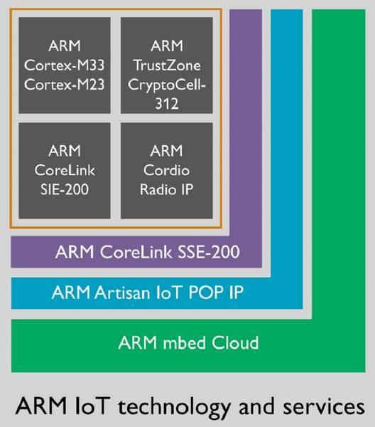 ARM представила ядра Cortex-M23 и Cortex-M33