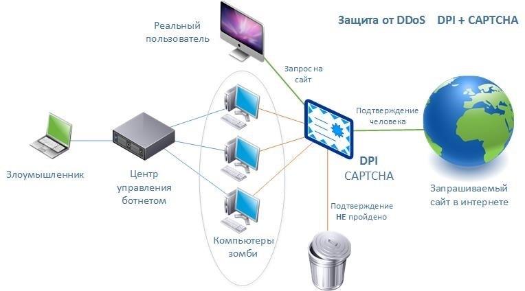Введение в DPI: Сценарии использования системы - 3