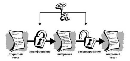 Нейронная сеть Google изобрела собственный протокол шифрования - 3