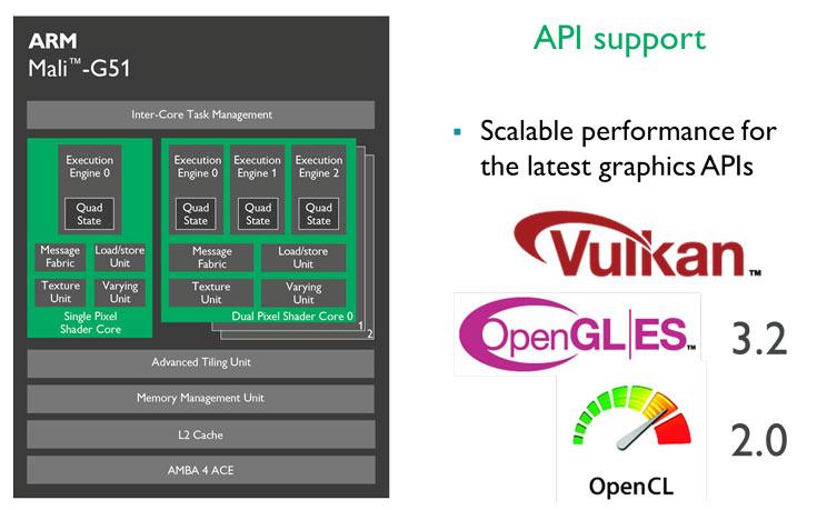 Mali-G51 — самый энергетический эффективный GPU ARM