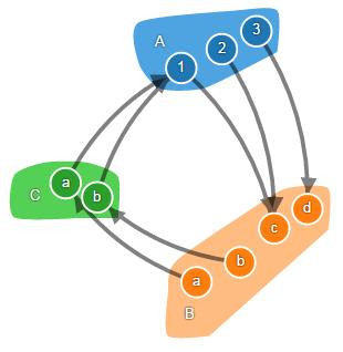 Теория категорий на JavaScript. Часть 1. Категория множеств - 10