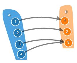 Теория категорий на JavaScript. Часть 1. Категория множеств - 11
