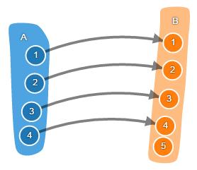 Теория категорий на JavaScript. Часть 1. Категория множеств - 12
