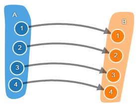 Теория категорий на JavaScript. Часть 1. Категория множеств - 13