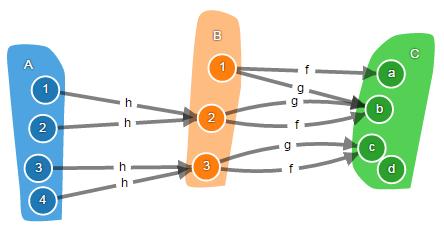 Теория категорий на JavaScript. Часть 1. Категория множеств - 15