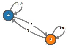 Теория категорий на JavaScript. Часть 1. Категория множеств - 17