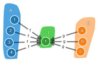 Теория категорий на JavaScript. Часть 1. Категория множеств - 18