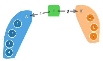 Теория категорий на JavaScript. Часть 1. Категория множеств - 19