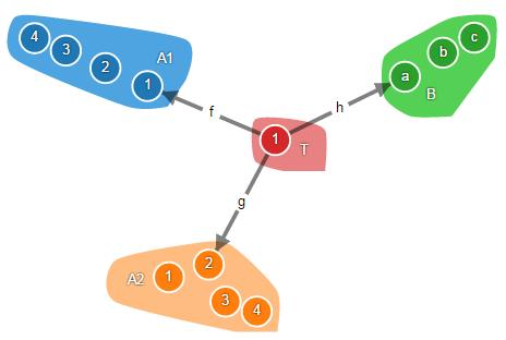 Теория категорий на JavaScript. Часть 1. Категория множеств - 20
