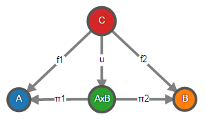 Теория категорий на JavaScript. Часть 1. Категория множеств - 21
