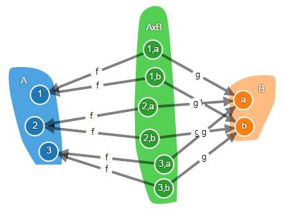Теория категорий на JavaScript. Часть 1. Категория множеств - 22