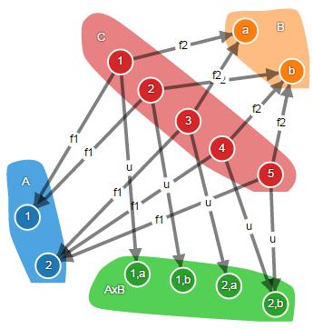 Теория категорий на JavaScript. Часть 1. Категория множеств - 23