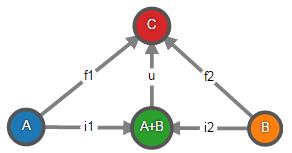 Теория категорий на JavaScript. Часть 1. Категория множеств - 24