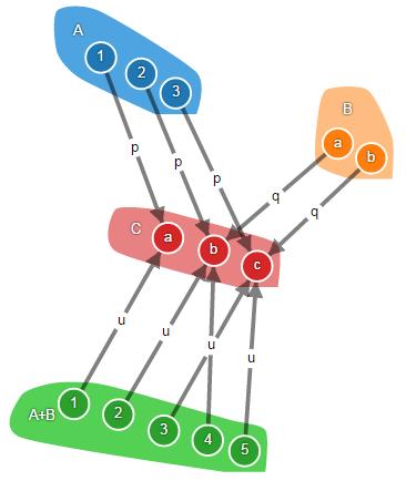 Теория категорий на JavaScript. Часть 1. Категория множеств - 27