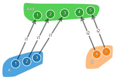 Теория категорий на JavaScript. Часть 1. Категория множеств - 28