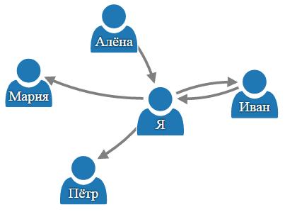 Теория категорий на JavaScript. Часть 1. Категория множеств - 3