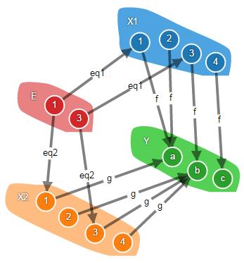 Теория категорий на JavaScript. Часть 1. Категория множеств - 30