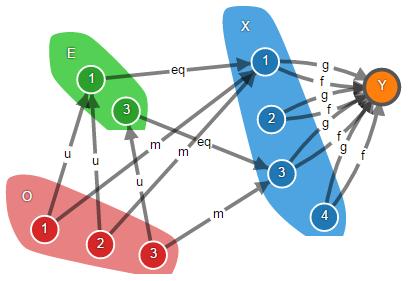 Теория категорий на JavaScript. Часть 1. Категория множеств - 31