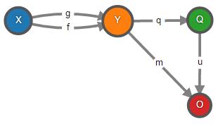 Теория категорий на JavaScript. Часть 1. Категория множеств - 32