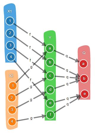Теория категорий на JavaScript. Часть 1. Категория множеств - 33