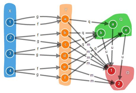 Теория категорий на JavaScript. Часть 1. Категория множеств - 34