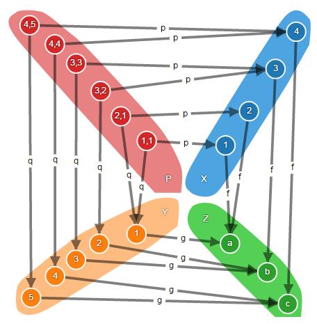 Теория категорий на JavaScript. Часть 1. Категория множеств - 36