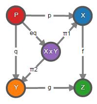 Теория категорий на JavaScript. Часть 1. Категория множеств - 37
