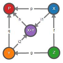 Теория категорий на JavaScript. Часть 1. Категория множеств - 39