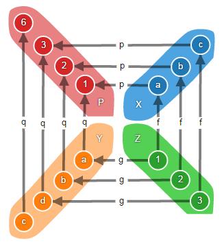 Теория категорий на JavaScript. Часть 1. Категория множеств - 40