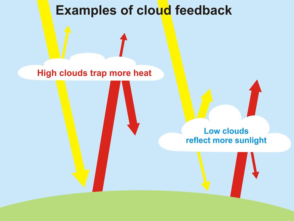 Облака замедляют процесс глобального потепления - 2