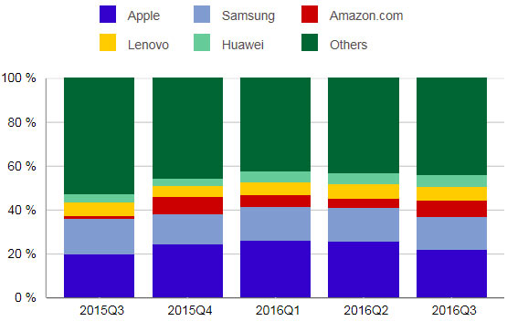 Аналитики IDC подвели итоги третьего квартала 2016 года на рынке планшетов