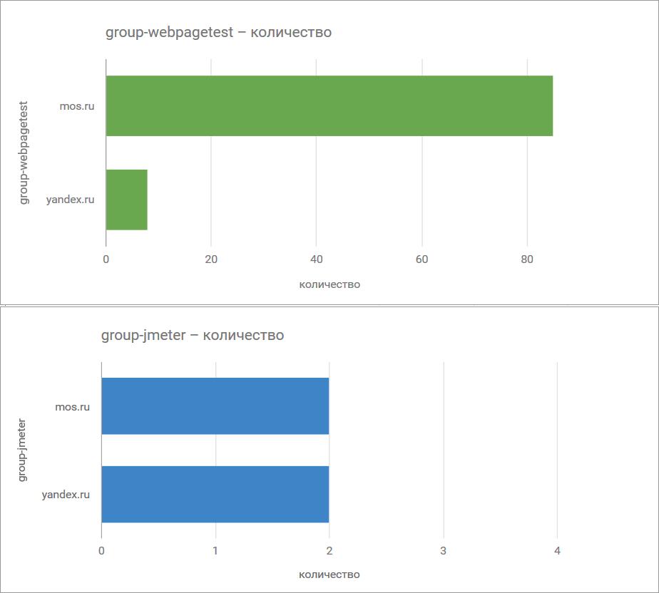 TailSampler — паралельная отправка GET-запросов в Apache.JMeter - 6