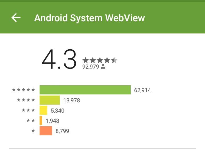 Google научился фильтровать фальшивые установки на Android - 1