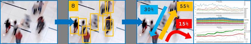 Как мы отличали тележку от прораба — видеоаналитика для кассовой зоны гипермаркета (и продолжение про кота-терминатора) - 2