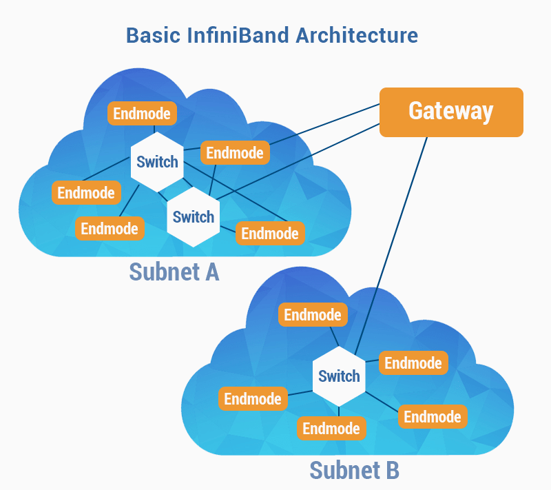 Почему мы выбрали InfiniBand? - 5