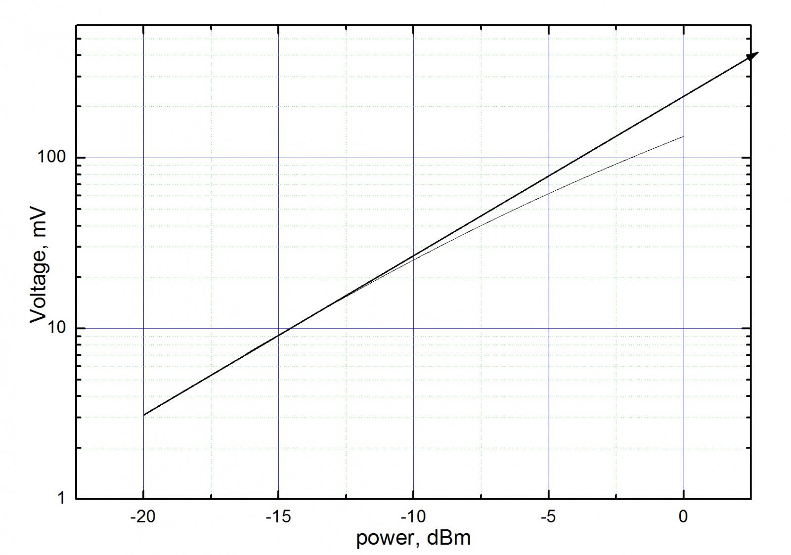 Измеряем мощность сотового телефона - 7